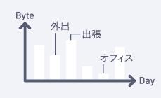 付属の高速通信モードは月々上限&期限切れなし